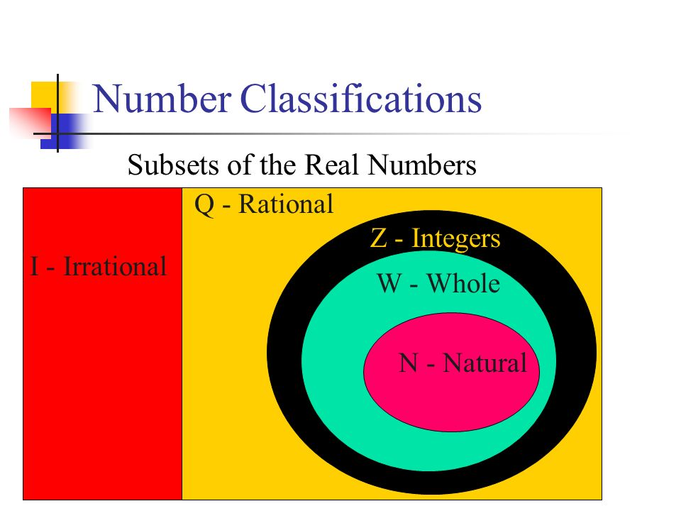Number Classifications Subsets of the Real Numbers I - Irrational Z - Integers W - Whole N - Natural Q - Rational