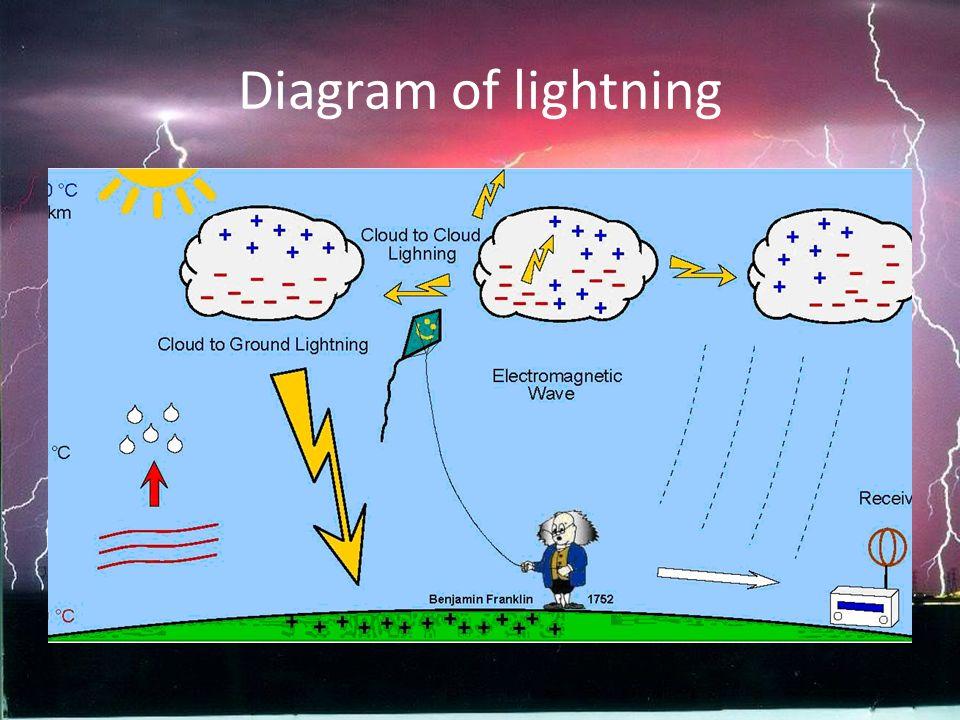 lightning by mason palo aiden powers and andrew beckham ppt  : lightning diagram - findchart.co