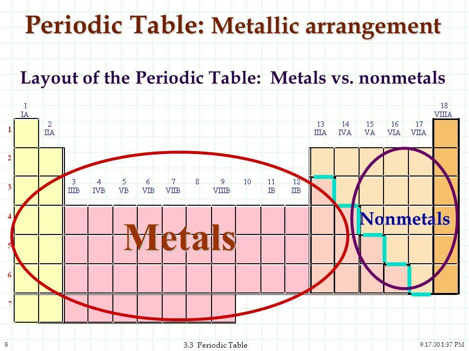 Periodic table periodic table metals nonmetals metalloids quiz 37 pm1 33 periodic table entry quiz 37 pm2 33 periodic table urtaz Choice Image