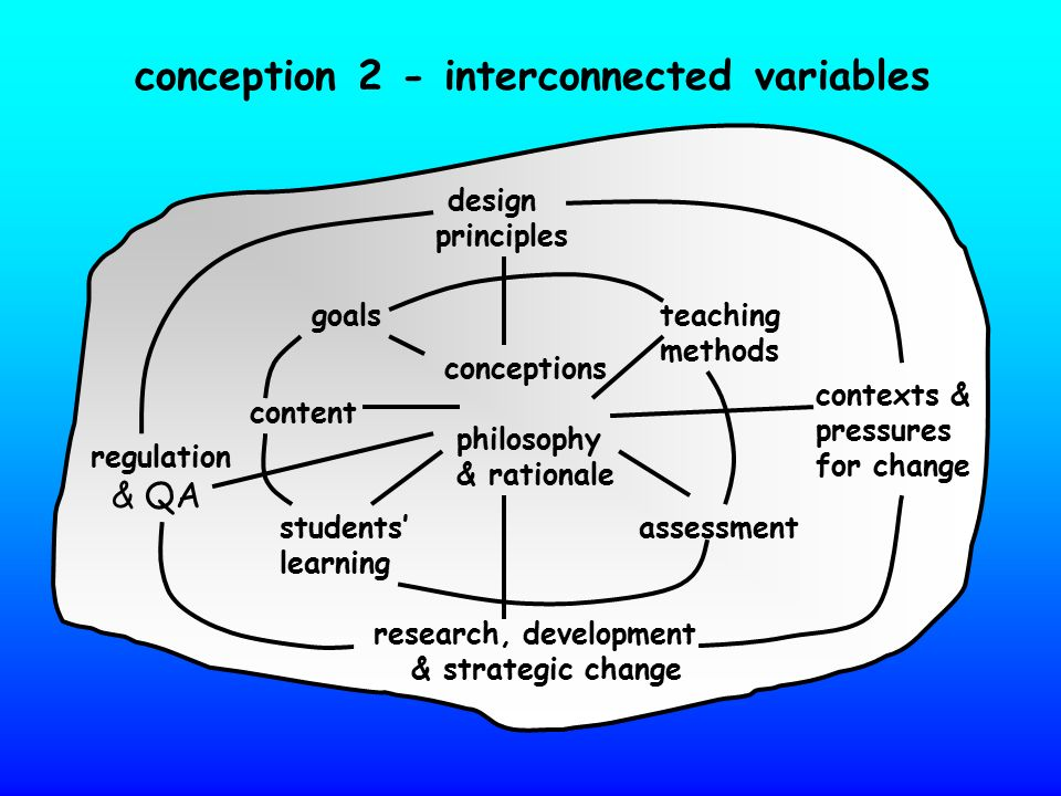 conception 2 - interconnected variables conceptions philosophy & rationale design principles teaching methods contexts & pressures for change goals st