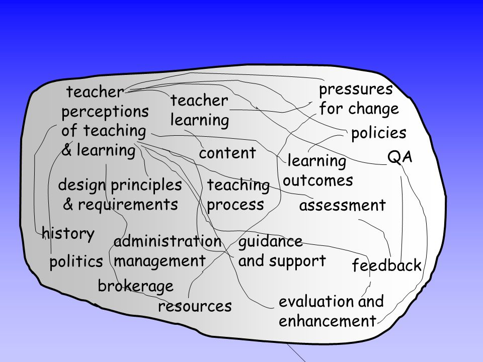 guidance and support resources administration management brokerage history politics pressures for change teacher perceptions of teaching & learning te