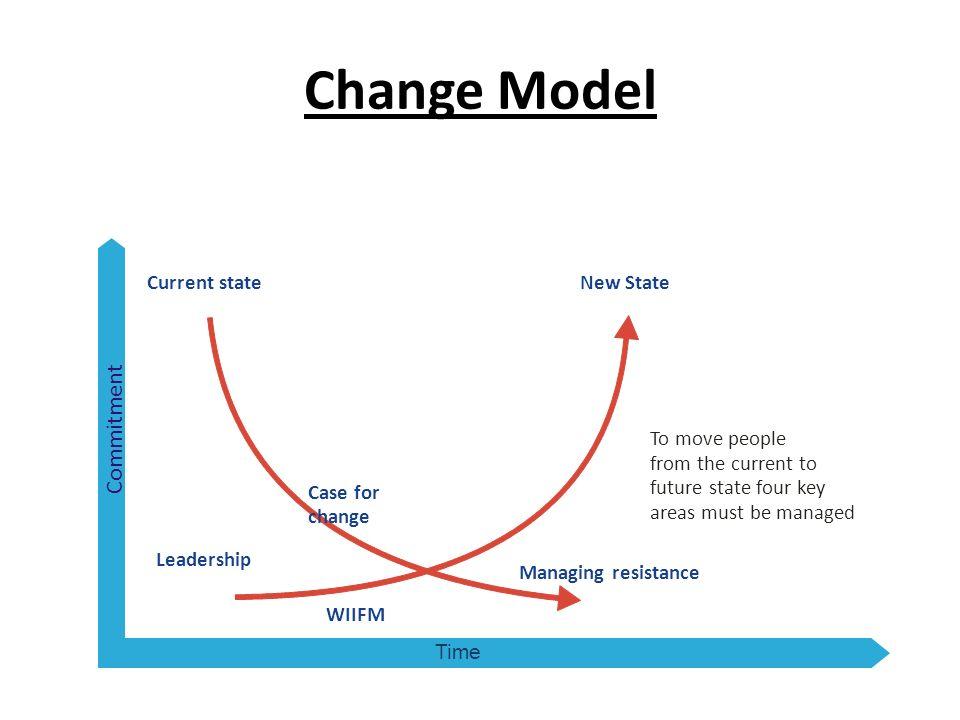 change denial model