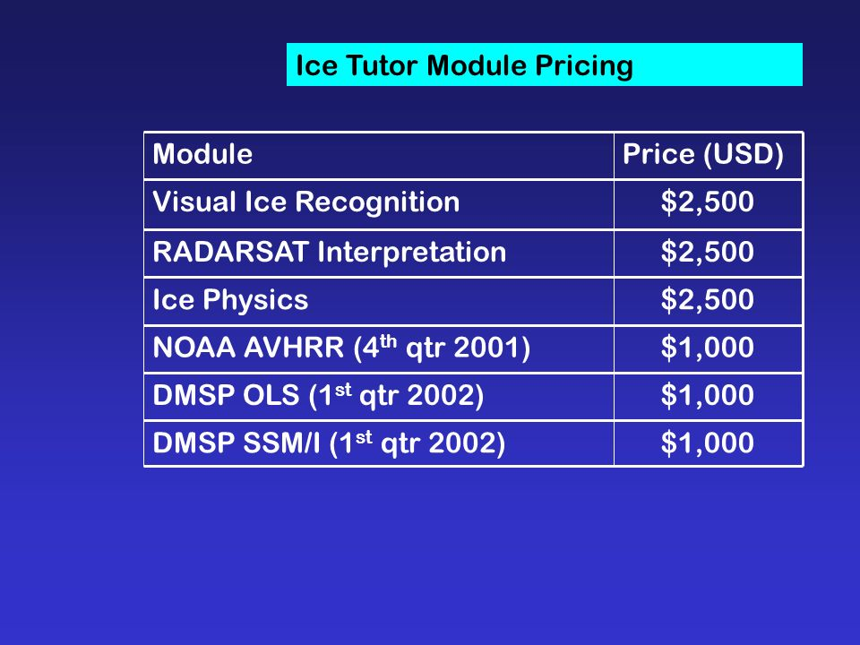 Ice Tutor Module Pricing $1,000DMSP SSM/I (1 st qtr 2002) $1,000DMSP OLS (1 st qtr 2002) $1,000NOAA AVHRR (4 th qtr 2001) $2,500Ice Physics $2,500RADARSAT Interpretation $2,500Visual Ice Recognition Price (USD)Module