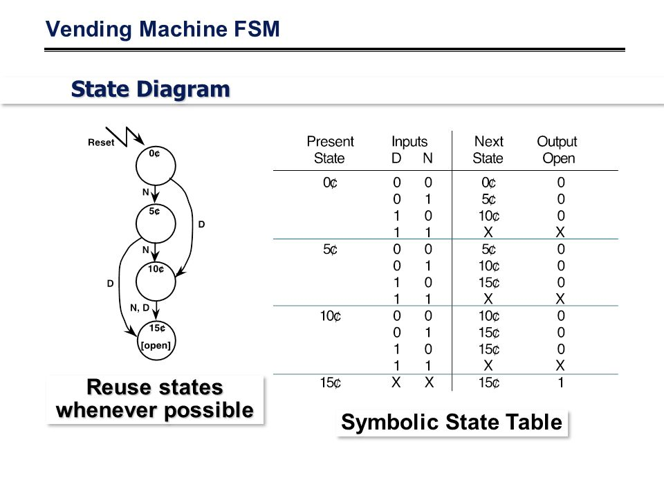 Dld lecture 26 finite state machine design procedure ppt download 17 vending machine fsm state diagram reuse states whenever possible reuse states whenever possible symbolic state table ccuart Gallery