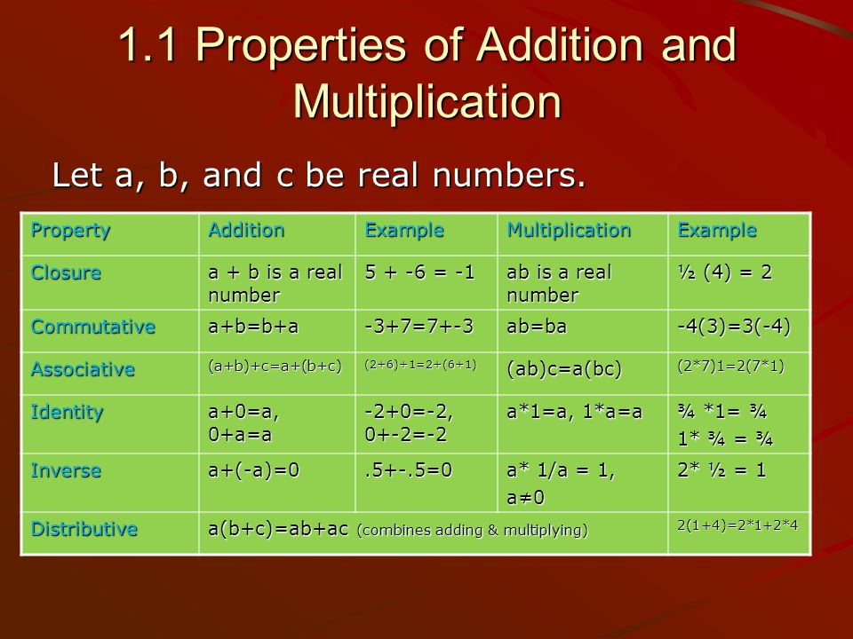 1.1 Properties of Addition and Multiplication Let a, b, and c be real numbers.