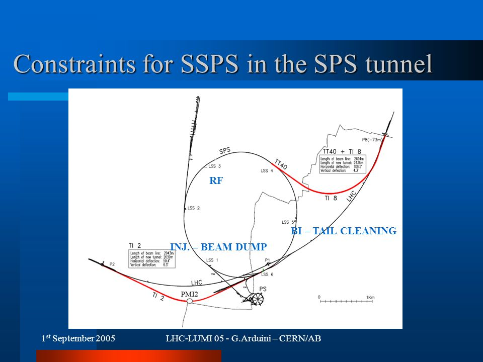 1 st September 2005LHC-LUMI 05 - G.Arduini – CERN/AB Constraints for SSPS in the SPS tunnel RF BI – TAIL CLEANING INJ.