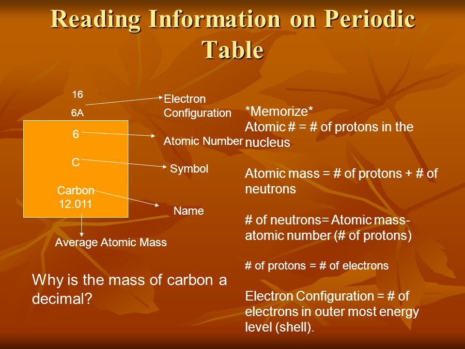 Atoms and the periodic table leq what is matter ppt download 5 reading information on periodic table 6 c carbon 12011 electron configuration atomic number urtaz Image collections