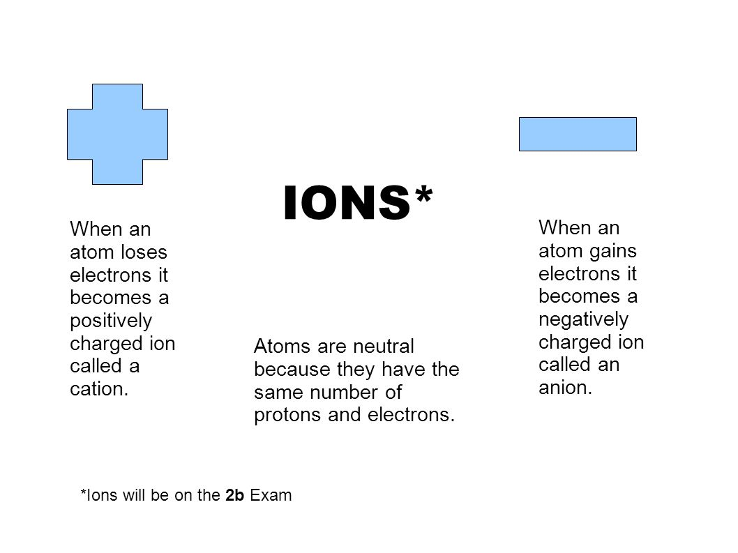 Uncategorized Ions And Isotopes Worksheet chapter 2 topics elements and the periodic table can you find 8 ions