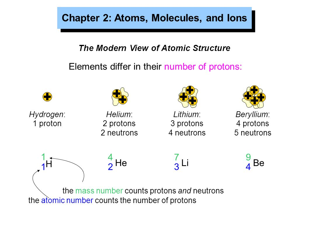 Chapter 2 atoms molecules and ions the atomic theory of matter 8 chapter buycottarizona
