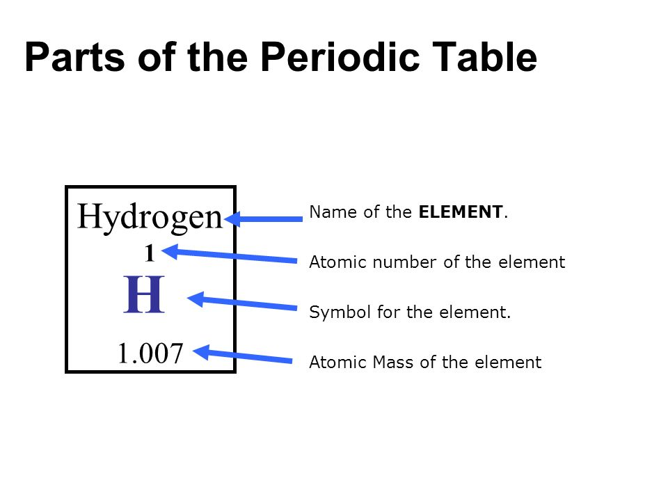 Review of the atom sub atomic particle where foundcharge 8 parts of the periodic table urtaz Gallery