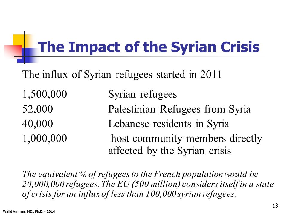 13 The influx of Syrian refugees started in 2011 1,500,000 Syrian refugees 52,000Palestinian Refugees from Syria 40,000Lebanese residents in Syria 1,000,000 host community members directly affected by the Syrian crisis The equivalent % of refugees to the French population would be 20,000,000 refugees.
