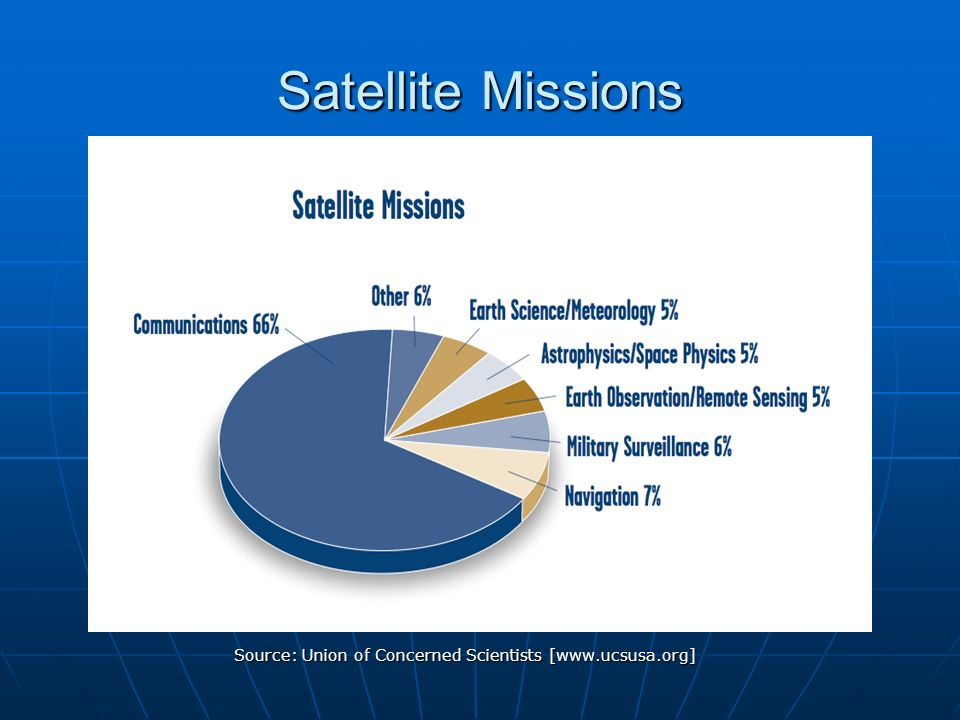 Satellite communication research paper