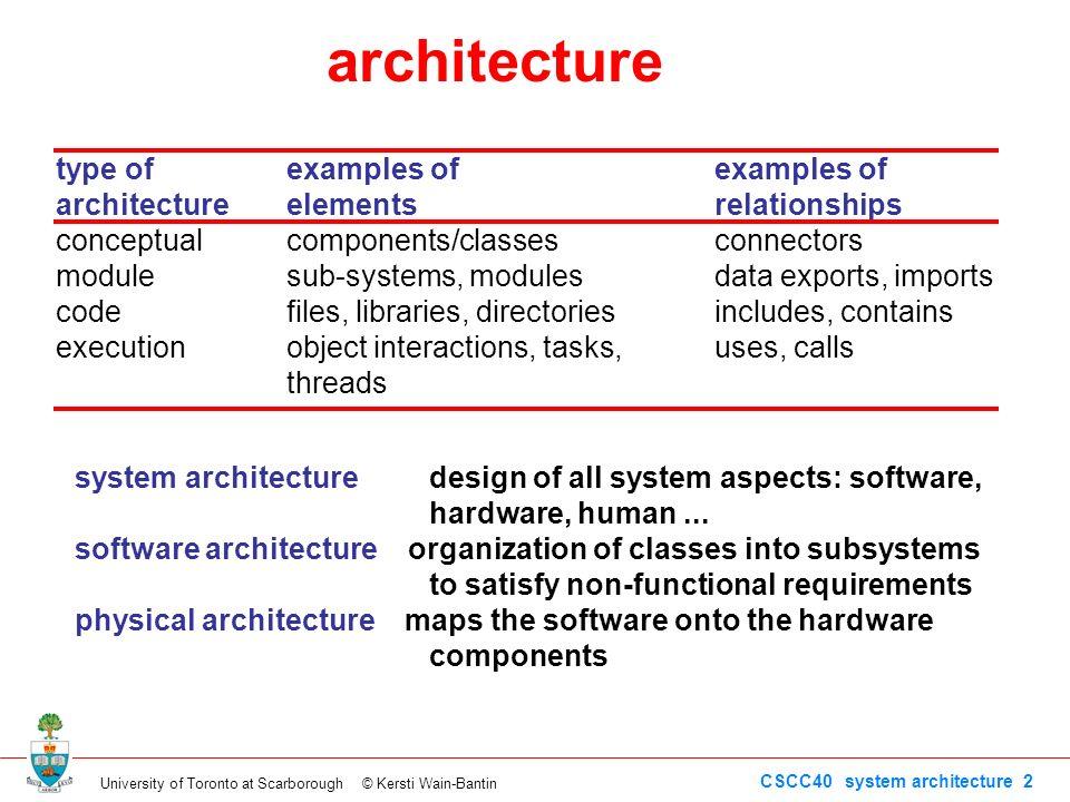 University Of Toronto At Scarborough © Kersti Wain Bantin CSCC40 System  Architecture 2 System Architecture