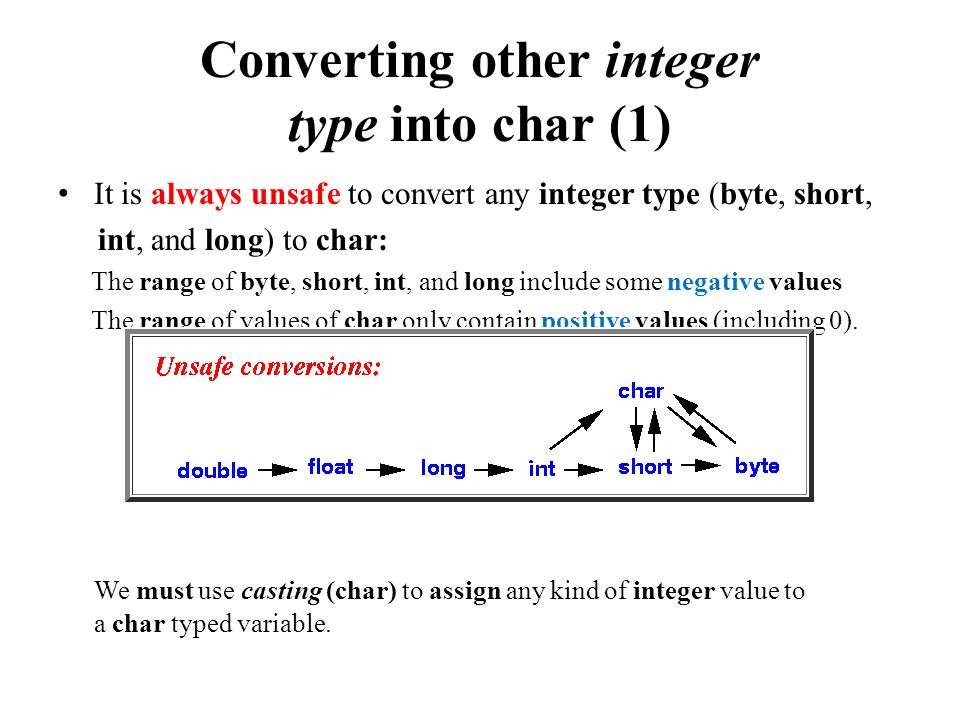 Converting other integer type into char (1) It is always unsafe to convert any integer type (byte, short, int, and long) to char: The range of byte, short, int, and long include some negative values The range of values of char only contain positive values (including 0).