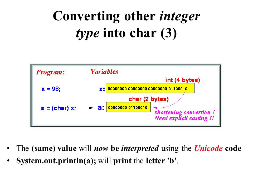 Converting other integer type into char (3) The (same) value will now be interpreted using the Unicode code System.out.println(a); will print the letter b .