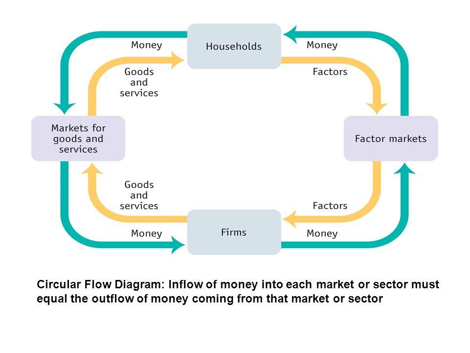 Circular flow diagram term paper academic service qpessaycstsfra circular flow diagram ccuart Images