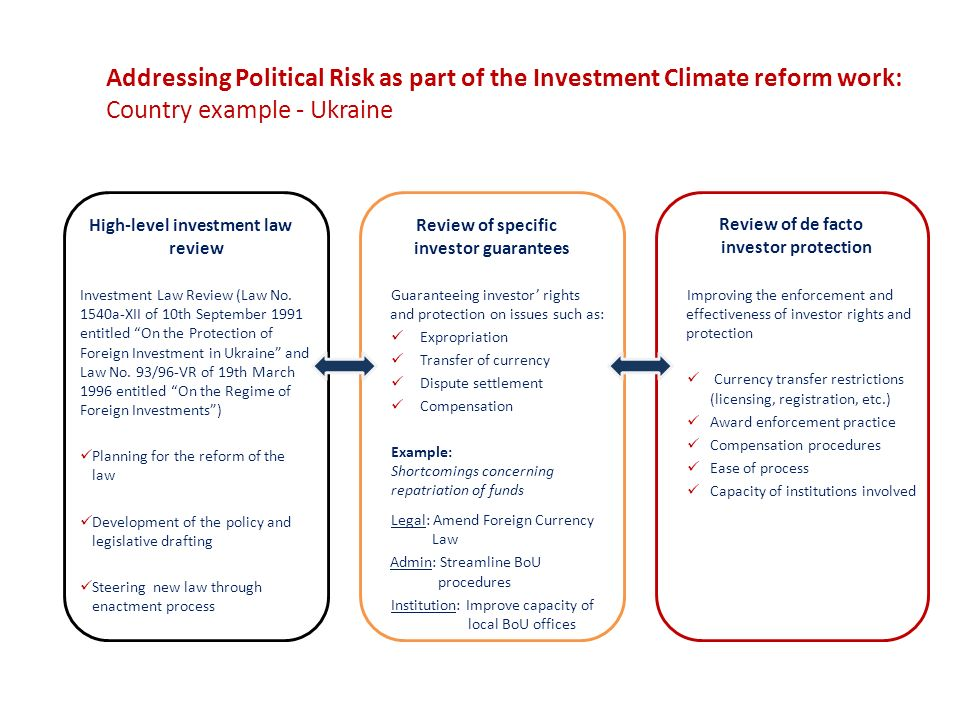 Measuring Political Risk: Risks to Foreign Investment