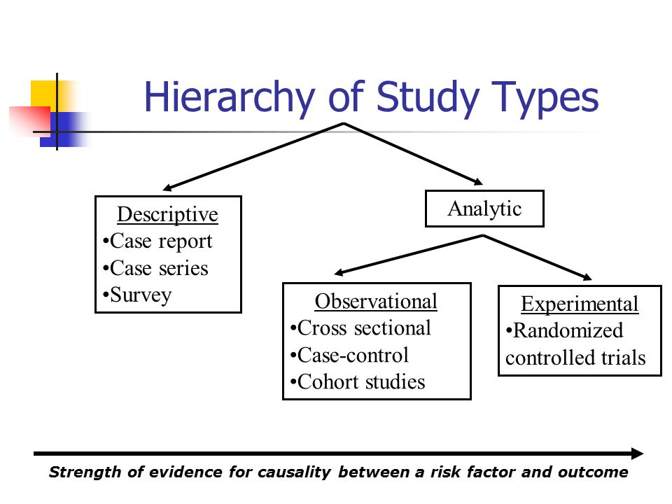 Hierarchy of Study Types Descriptive Case report Case series Survey Analytic Observational Cross sectional Case-control Cohort studies Experimental Randomized controlled trials Strength of evidence for causality between a risk factor and outcome