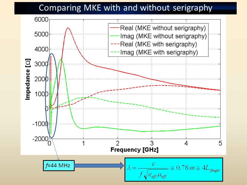 f=44 MHz Comparing MKE with and without serigraphy