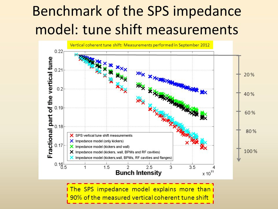 Benchmark of the SPS impedance model: tune shift measurements 100 % 20 % 40 % 60 % 80 % The SPS impedance model explains more than 90% of the measured vertical coherent tune shift Vertical coherent tune shift: Measurements performed in September 2012