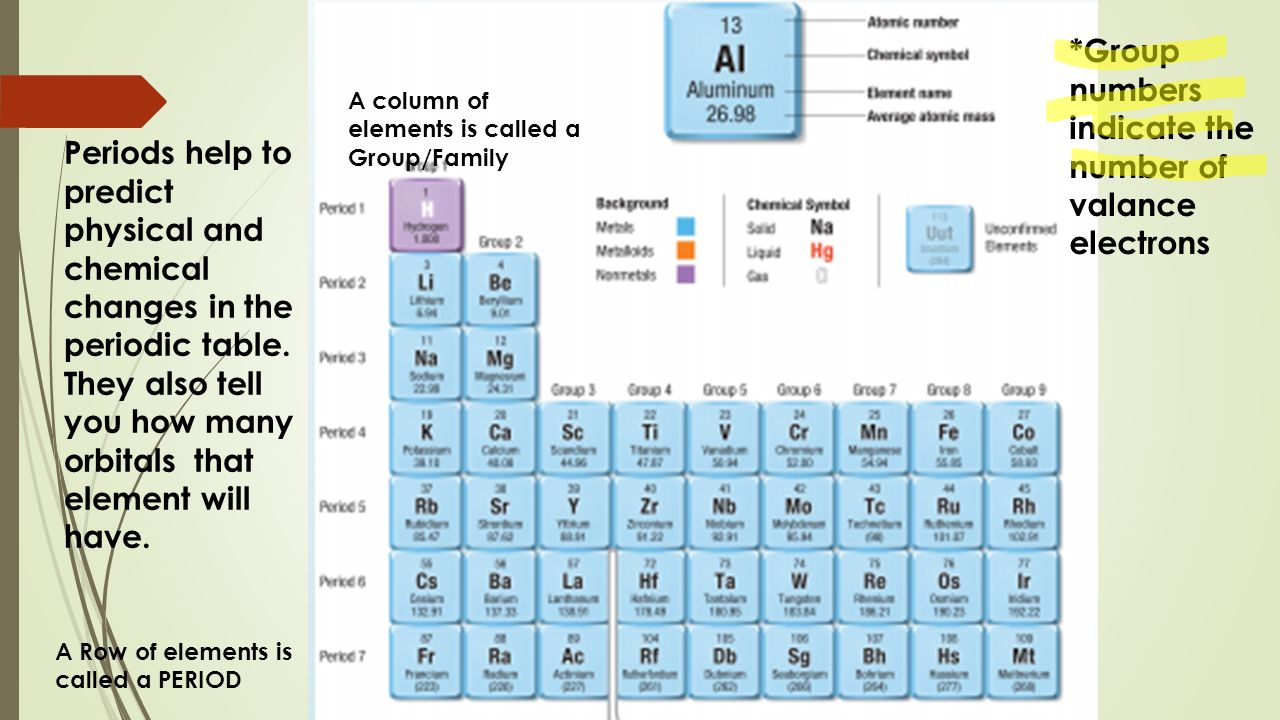 Secrets of the periodic table history of the periodic table in 5 a row of elements is called gamestrikefo Gallery