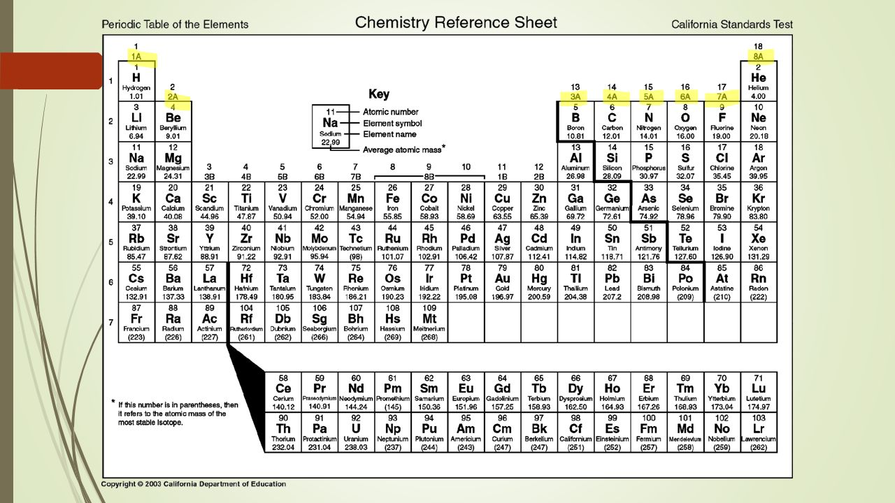 Secrets of the periodic table history of the periodic table in 7 lanthanides aka rare earth metals actinides radioactive elements these elements are placed below the table to allow the table to be narrower gamestrikefo Image collections