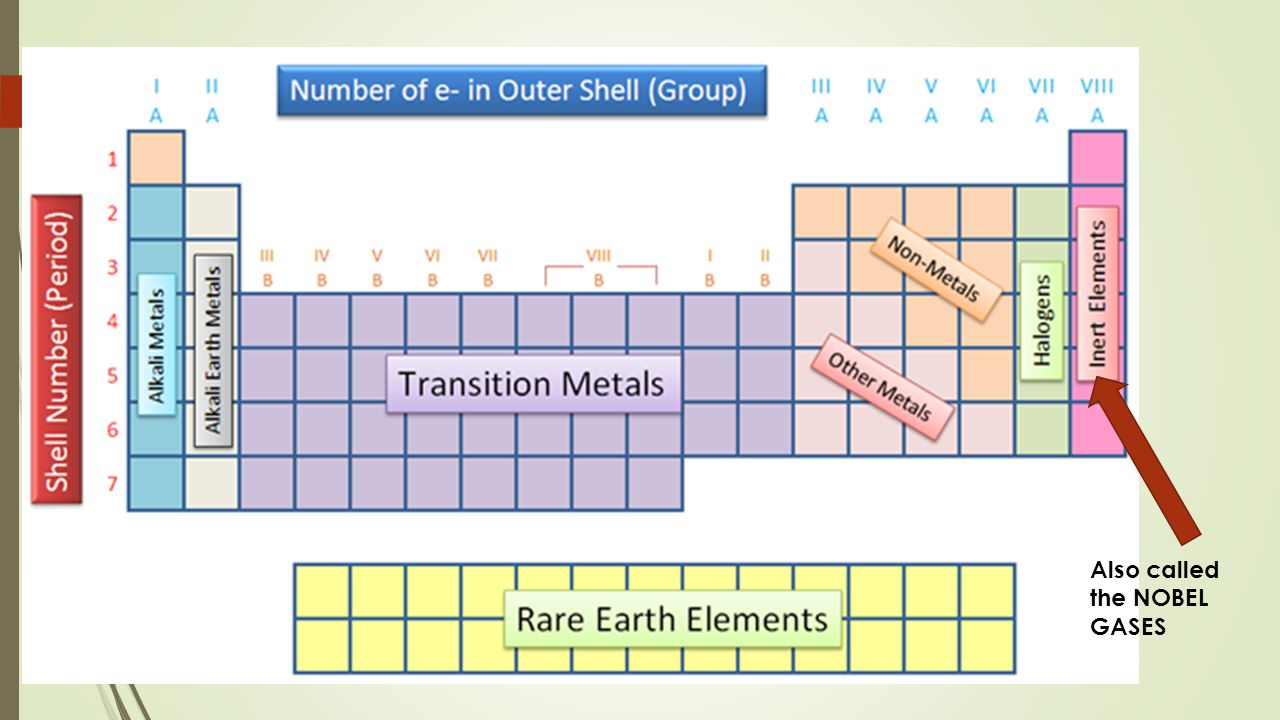 Secrets of the periodic table history of the periodic table in 9 also called the nobel gases gamestrikefo Image collections
