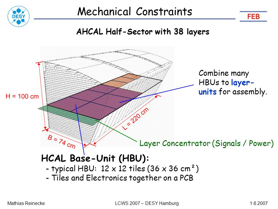 Mechanical Constraints Mathias ReineckeLCWS 2007 – DESY Hamburg AHCAL Half-Sector with 38 layers HCAL Base-Unit (HBU): - typical HBU: 12 x 12 tiles (36 x 36 cm²) - Tiles and Electronics together on a PCB -Height: ~2.6 cm per layer - Width B increases with 1.02 cm per layer - Tile Size 3 x 3 cm² => Tiles (Half Sector) Smallest layer: 74 x 220 cm² Largest layer : 96 x 220 cm² Combine many HBUs to layer- units for assembly.