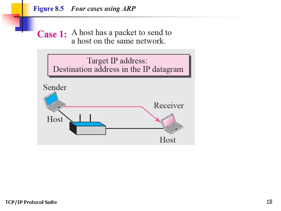 TCP/IP Protocol Suite 18 Figure 8.5 Four cases using ARP