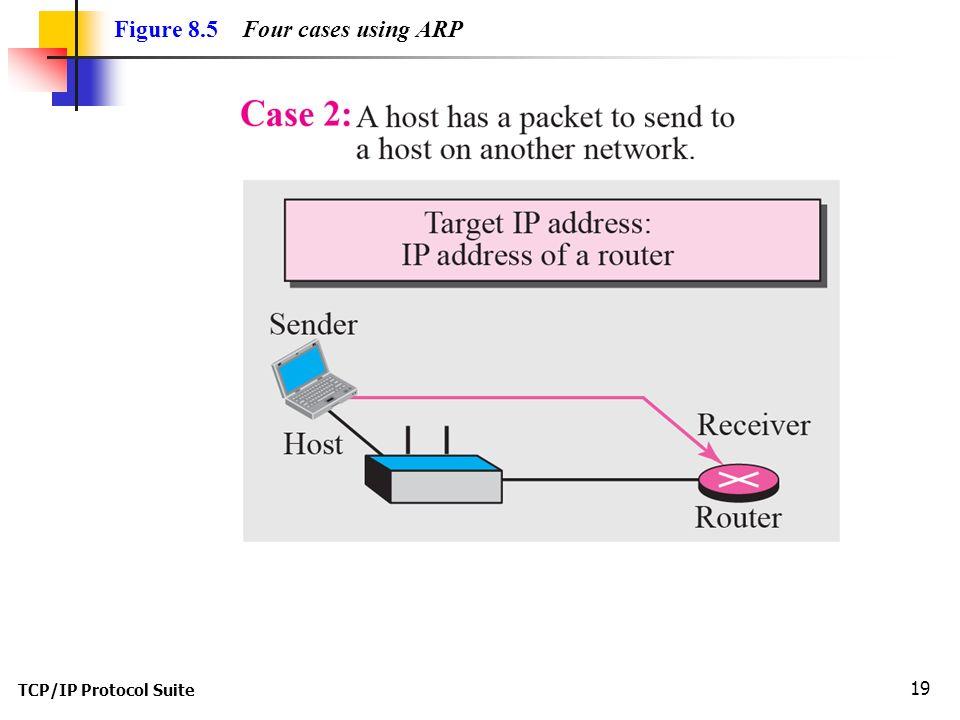 TCP/IP Protocol Suite 19 Figure 8.5 Four cases using ARP