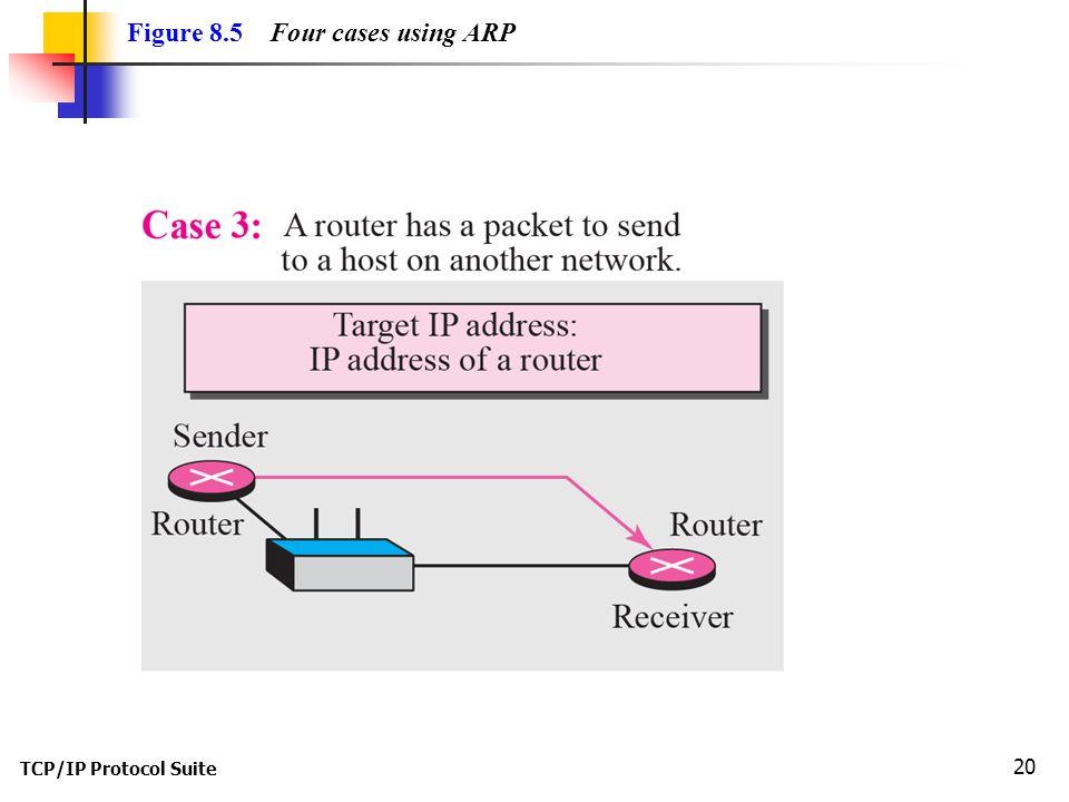 TCP/IP Protocol Suite 20 Figure 8.5 Four cases using ARP