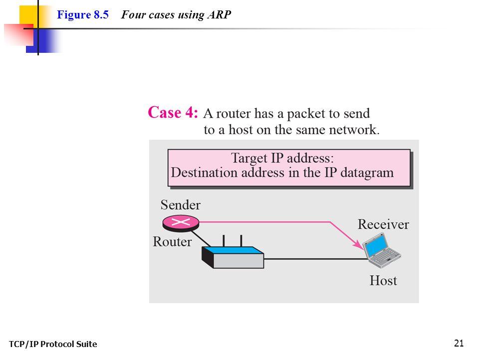TCP/IP Protocol Suite 21 Figure 8.5 Four cases using ARP