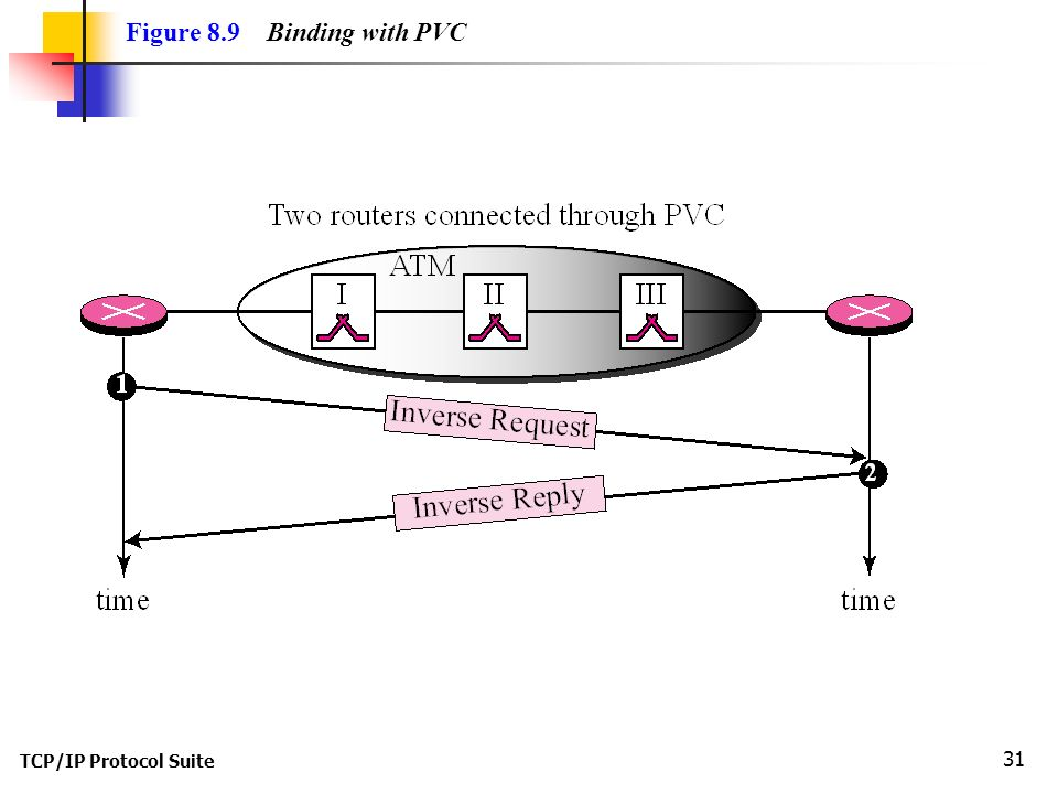 TCP/IP Protocol Suite 31 Figure 8.9 Binding with PVC