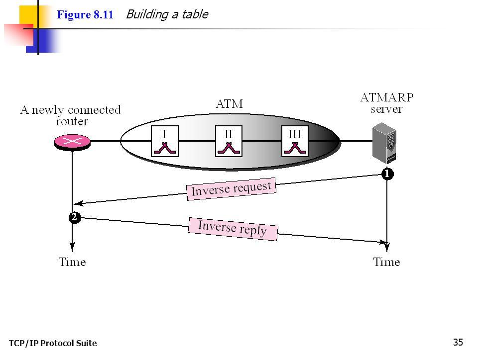 TCP/IP Protocol Suite 35 Figure 8.11 Building a table