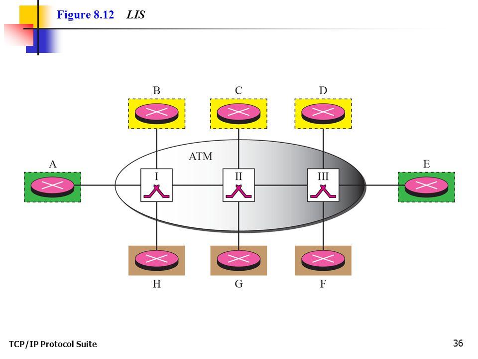 TCP/IP Protocol Suite 36 Figure 8.12 LIS