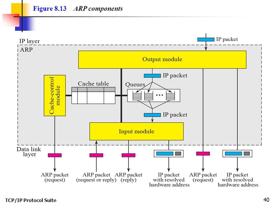 TCP/IP Protocol Suite 40 Figure 8.13 ARP components
