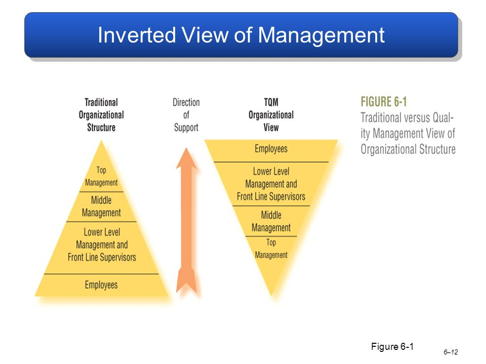 Inverted View of Management 6–12 Figure 6-1