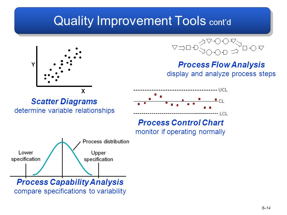 Quality Improvement Tools cont'd 6–14 Scatter Diagrams determine variable relationships Process Flow Analysis display and analyze process steps Process Control Chart monitor if operating normally Y X LCL UCL CL Process Capability Analysis compare specifications to variability