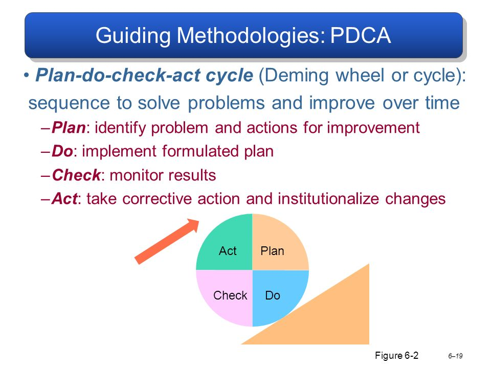 Guiding Methodologies: PDCA Plan-do-check-act cycle (Deming wheel or cycle): sequence to solve problems and improve over time –Plan: identify problem and actions for improvement –Do: implement formulated plan –Check: monitor results –Act: take corrective action and institutionalize changes 6–19 Act CheckDo Plan Figure 6-2