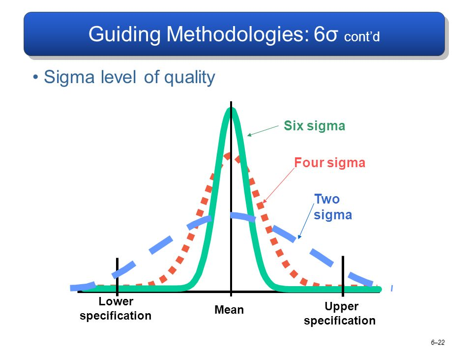 Guiding Methodologies: 6σ cont'd Sigma level of quality 6–22 Lower specification Mean Upper specification Four sigma Six sigma Two sigma