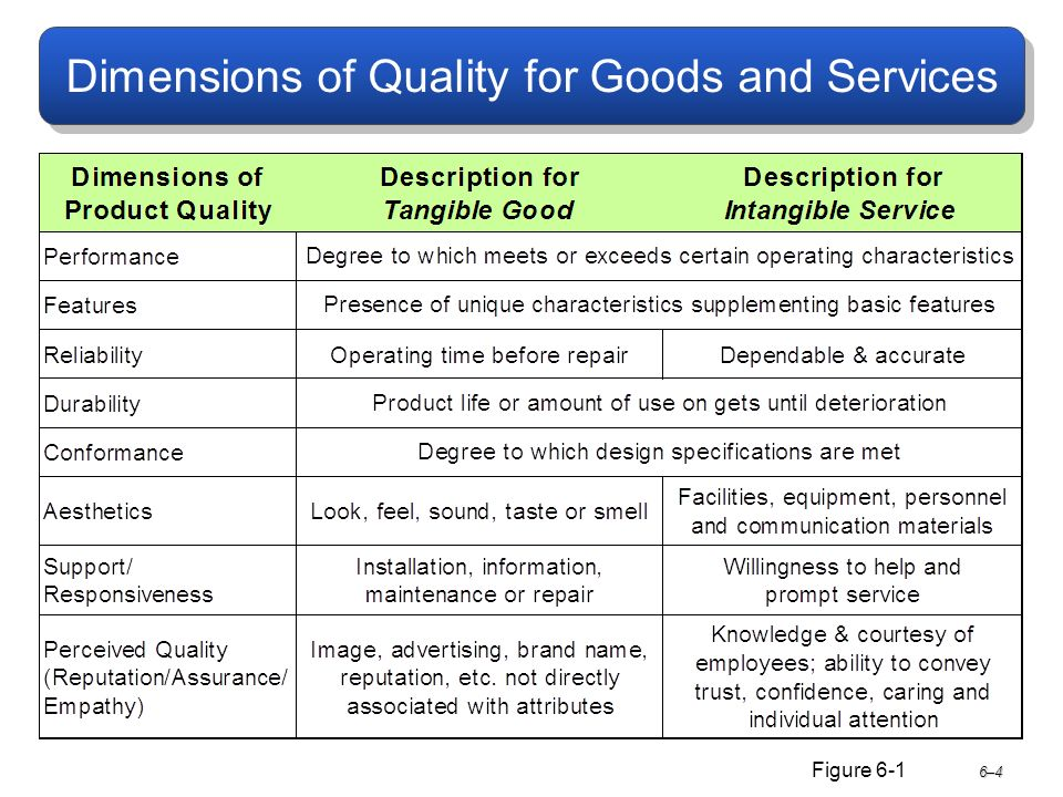 Dimensions of Quality for Goods and Services 6–4 Figure 6-1