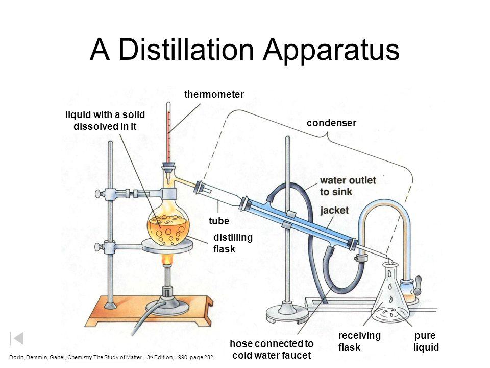 Separation Techniques Methods of Separating Mixtures Magnet Filter
