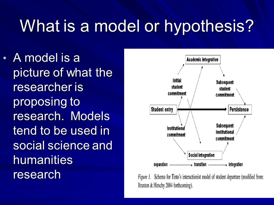 What Is Research Hypothesis