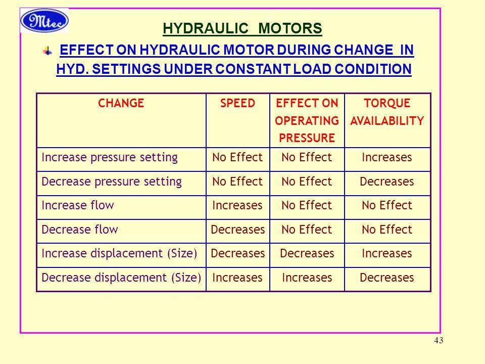 43 HYDRAULIC MOTORS EFFECT ON HYDRAULIC MOTOR DURING CHANGE IN HYD.