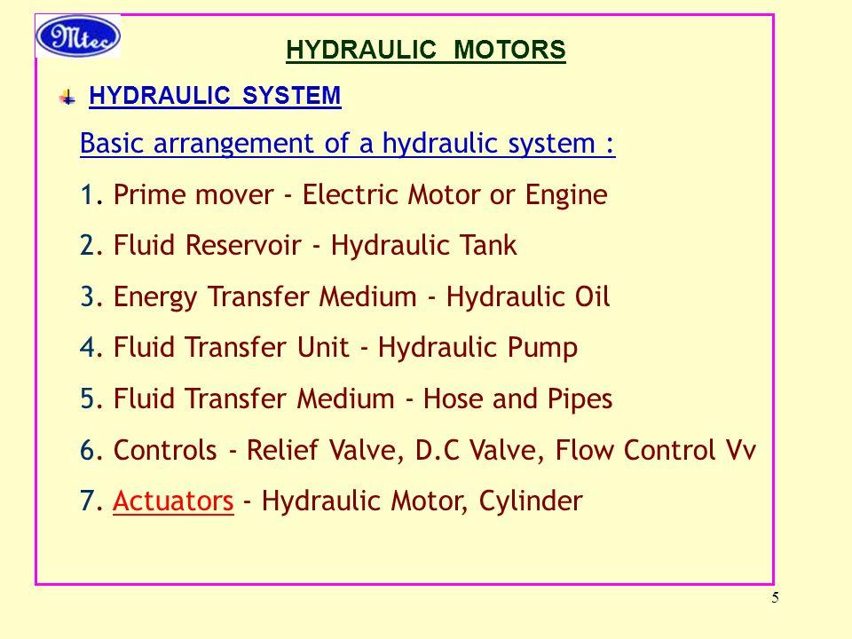 5 HYDRAULIC MOTORS HYDRAULIC SYSTEM Basic arrangement of a hydraulic system : 1.