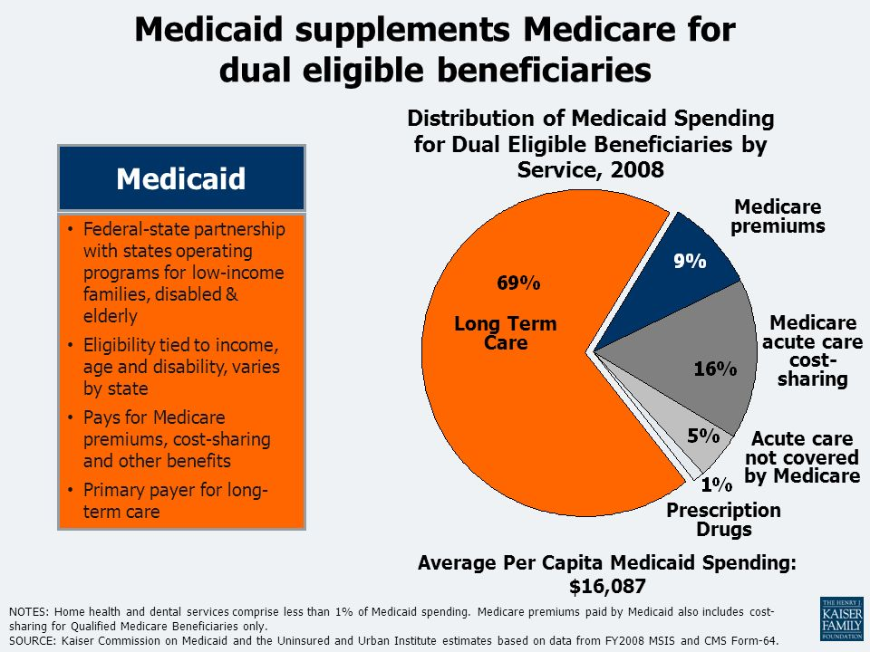 Dual eligible beneficiaries comprise 20% of the Medicare ...