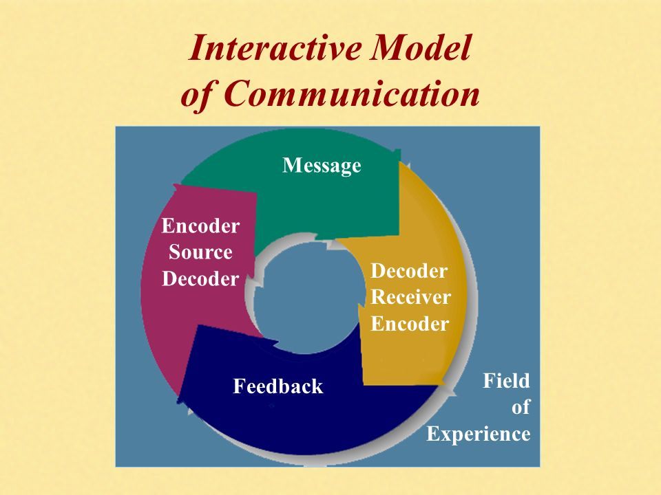 Communication process model essay | College paper Help