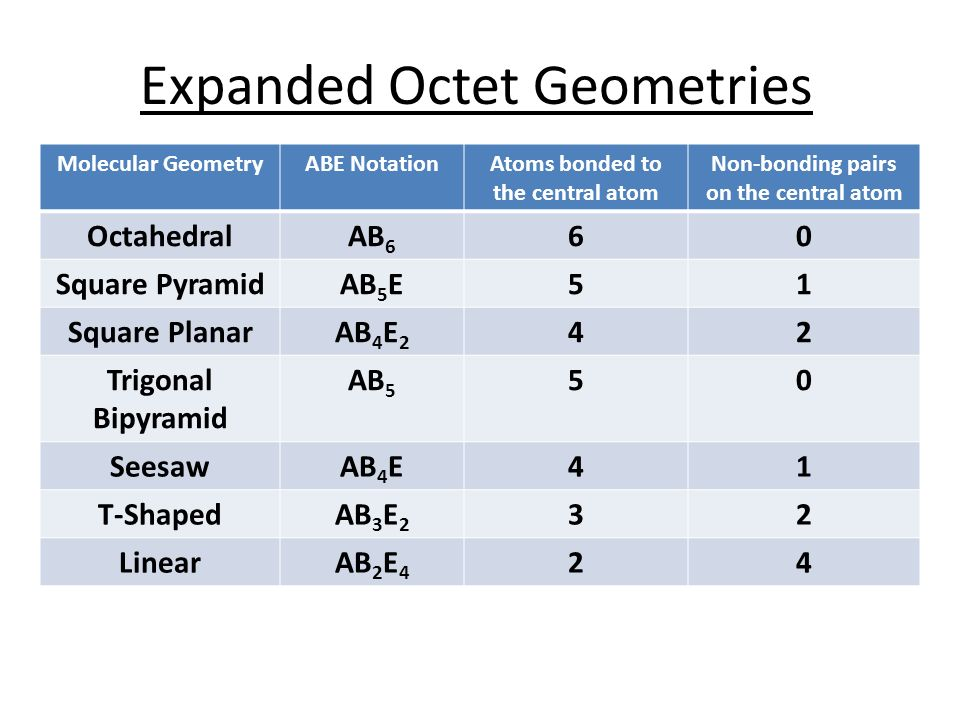 Lewis Structures & Molecular Geometries. Why Compounds Form Nobel ...
