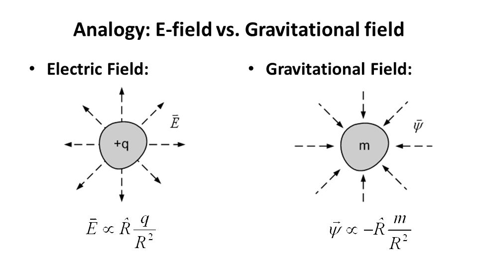 Analogy: E-field vs. Gravitational field Electric Field: Gravitational Field: