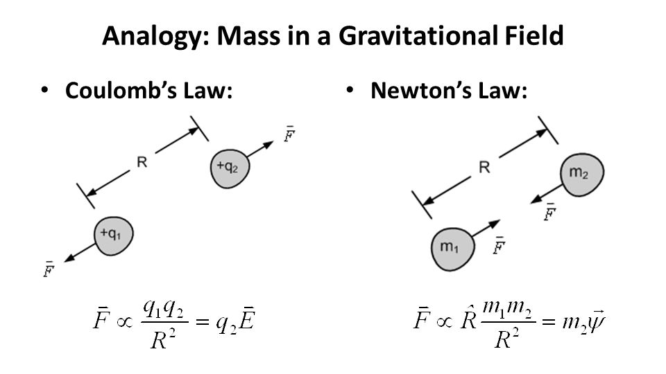 Analogy: Mass in a Gravitational Field Coulomb's Law: Newton's Law: